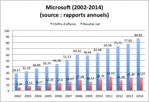 Microsoft 2002-2014